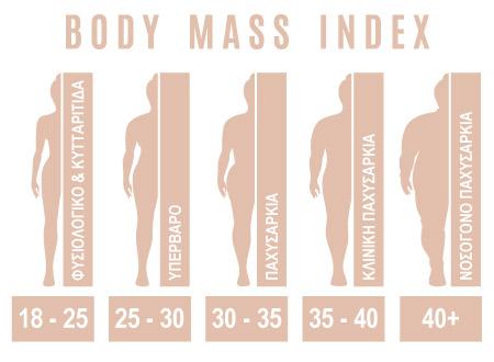 BMI-ΔΙΑΙΤΑ-ΣΟΚΟΛΑΤΑΣ-ΑΓΟΡΑ